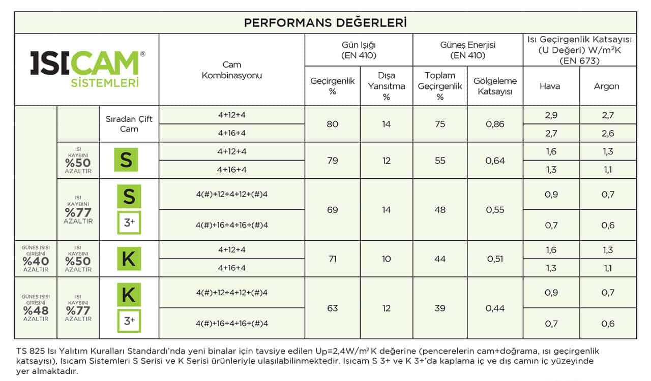 Isıcam Performans Dğerleri